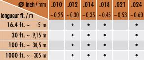 Jewelry Wire couleur diamétre longueur tab1